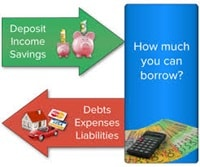 Explains how the deposit, income and expenses determine borrowing power